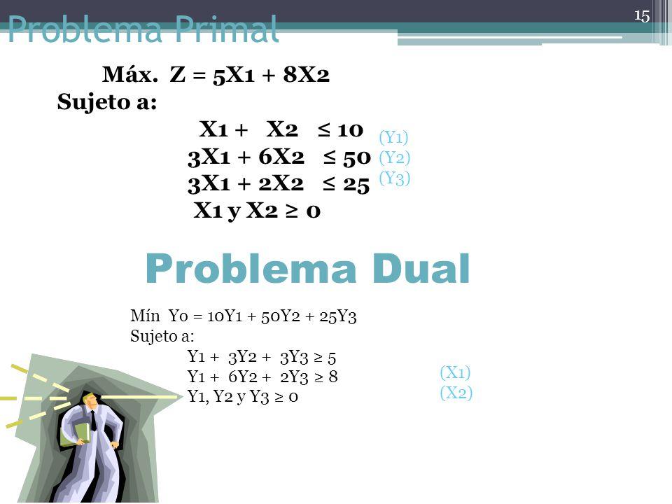 Relaciones duales Relación primalRelación dual equivalente MaximizaciónMinimización Coeficientes en la función objetivoLado derecho de las restriccion