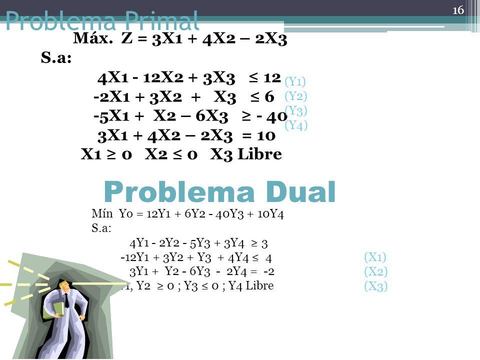 Problema Primal Máx. Z = 5X1 + 8X2 Sujeto a: X1 + X2 10 3X1 + 6X2 50 3X1 + 2X2 25 X1 y X2 0 15 Problema Dual Mín Yo = 10Y1 + 50Y2 + 25Y3 Sujeto a: Y1