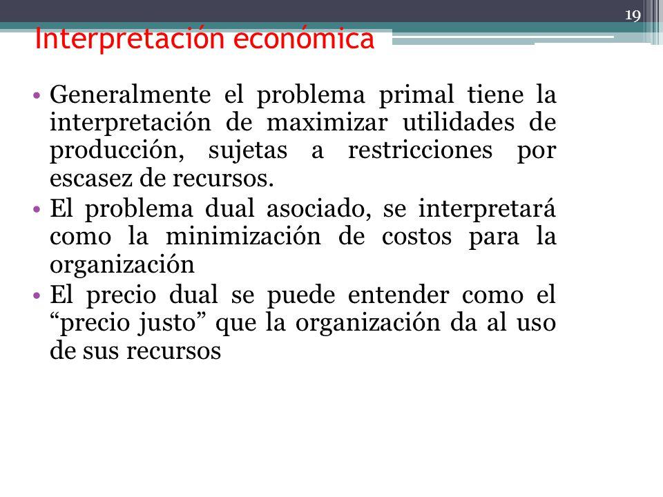 Interpretación económica La existencia de un mercado para los recursos escasos y el conocimiento de las variables duales (precios sombra) capacitan al