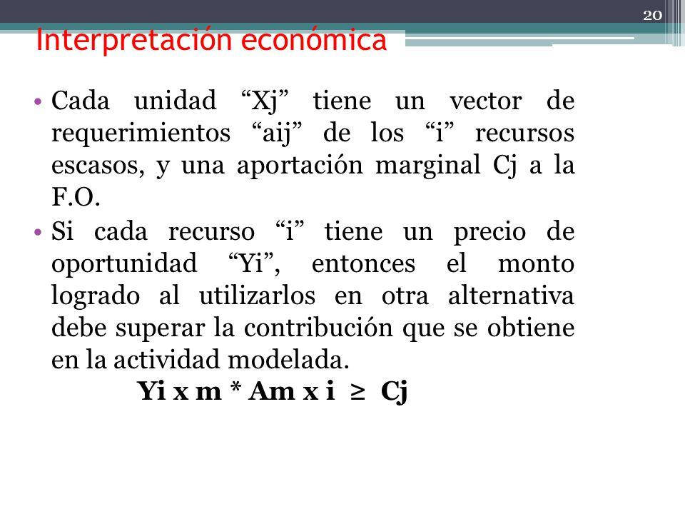 Interpretación económica Generalmente el problema primal tiene la interpretación de maximizar utilidades de producción, sujetas a restricciones por es