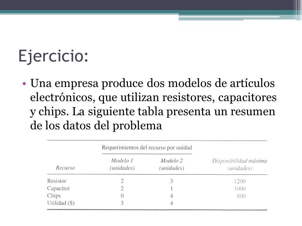 Interpretación práctica El tiempo requerido para resolver un problema de programación lineal depende exclusivamente del número de restricciones, y no