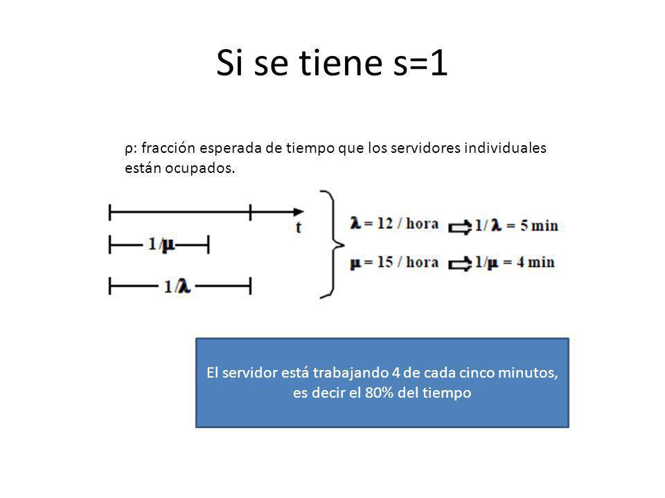 Si se tiene s=1 ρ: fracción esperada de tiempo que los servidores individuales están ocupados. El servidor está trabajando 4 de cada cinco minutos, es