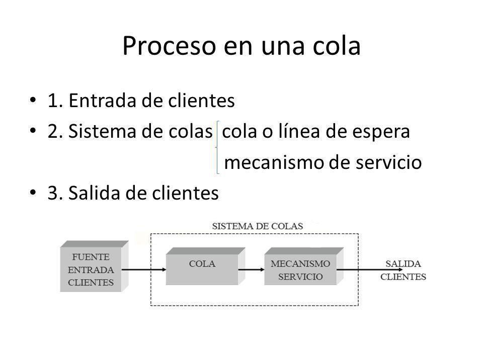 Proceso en una cola 1. Entrada de clientes 2. Sistema de colas cola o línea de espera mecanismo de servicio 3. Salida de clientes