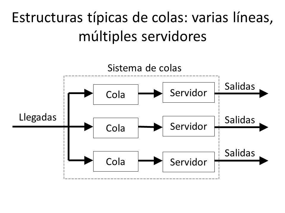 http://www.auladeeconomia.com Estructuras típicas de colas: una línea, servidores secuenciales Llegadas Sistema de colas Cola Servidor Salidas Cola Servidor