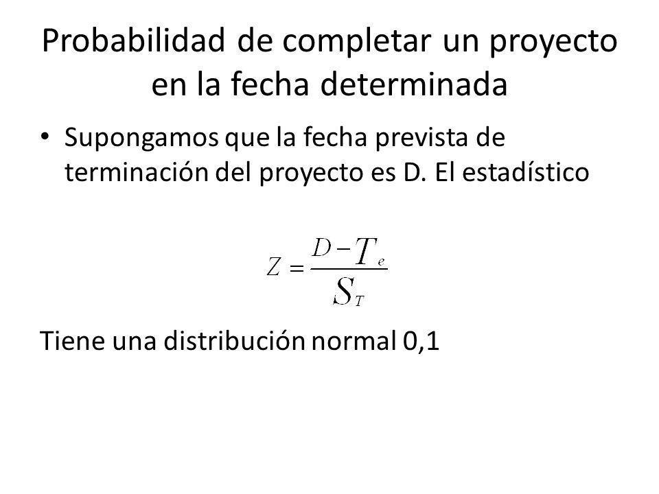 Probabilidad de completar un proyecto en la fecha determinada Supongamos que la fecha prevista de terminación del proyecto es D. El estadístico Tiene