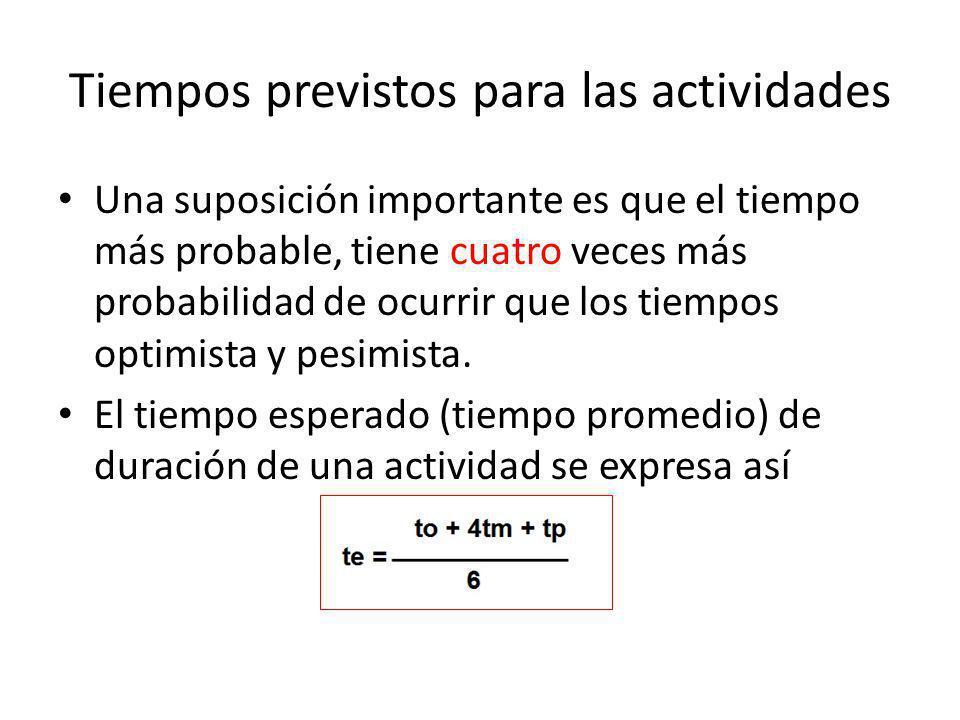 Tiempos previstos para las actividades Una suposición importante es que el tiempo más probable, tiene cuatro veces más probabilidad de ocurrir que los