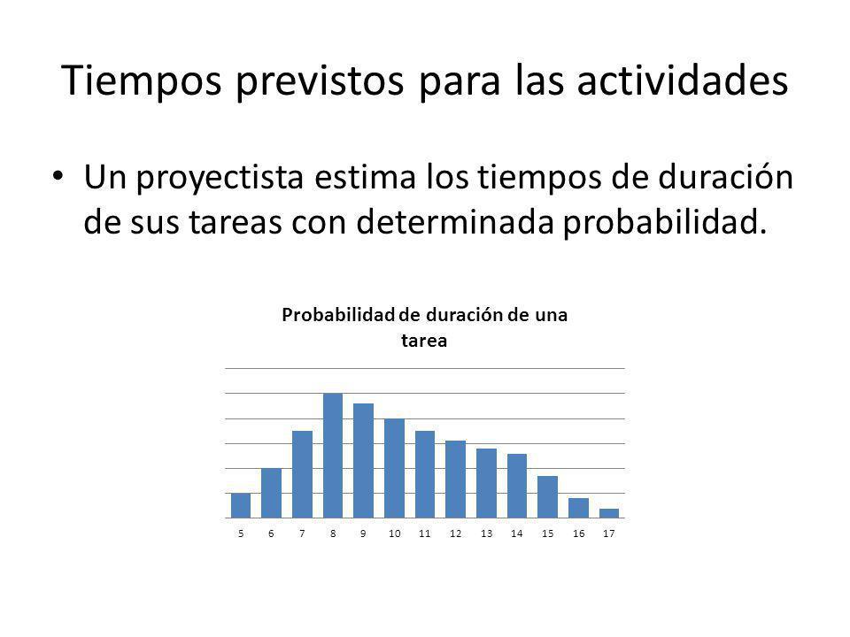 Tiempos previstos para las actividades Un proyectista estima los tiempos de duración de sus tareas con determinada probabilidad.
