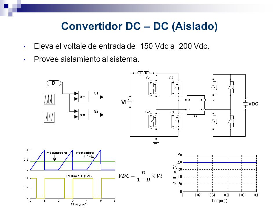 Convertidor DC – DC (Aislado) Eleva el voltaje de entrada de 150 Vdc a 200 Vdc. Provee aislamiento al sistema. >= D G1 G2 G1 G2 Vi VDC