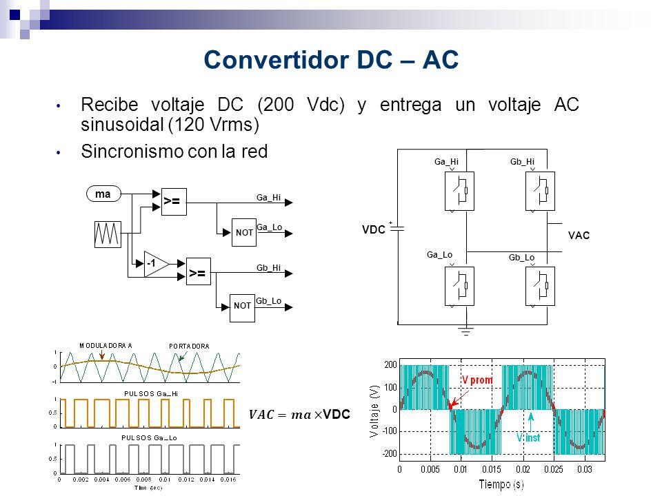 Convertidor DC – AC Recibe voltaje DC (200 Vdc) y entrega un voltaje AC sinusoidal (120 Vrms) Sincronismo con la red >= NOT ma Ga_Hi Ga_Lo Gb_Hi Gb_Lo