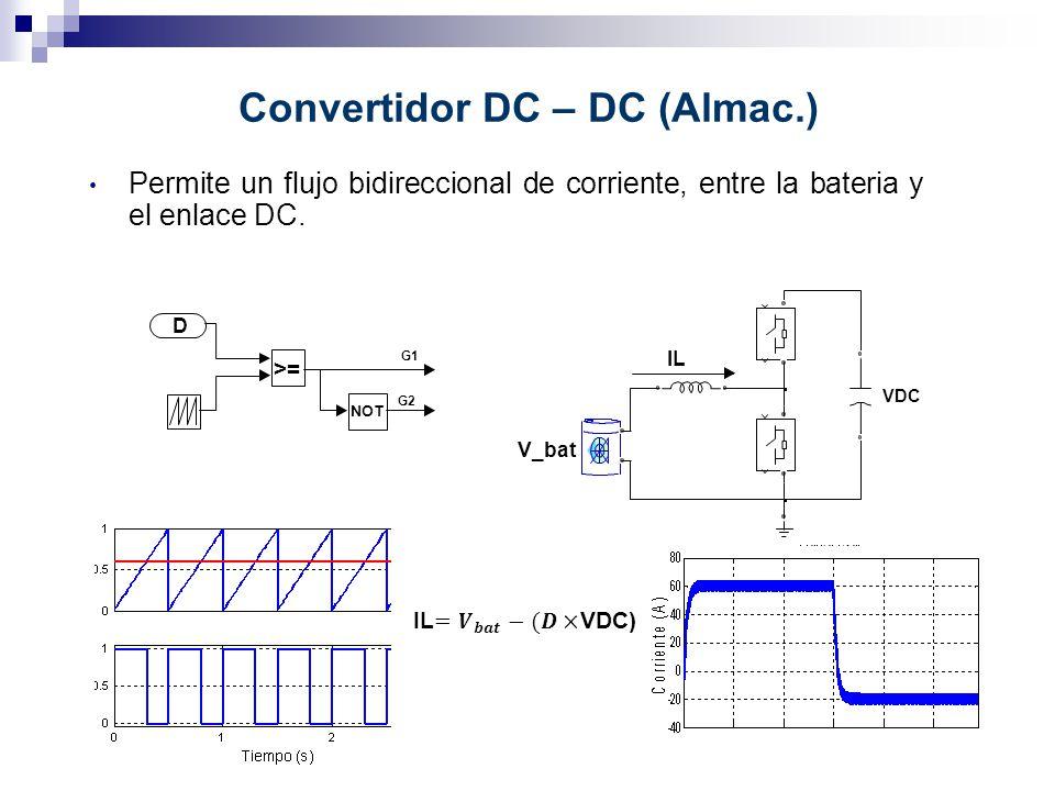 Convertidor DC – DC (Almac.) Permite un flujo bidireccional de corriente, entre la bateria y el enlace DC. V_bat VDC >= NOT D G1 G2 IL