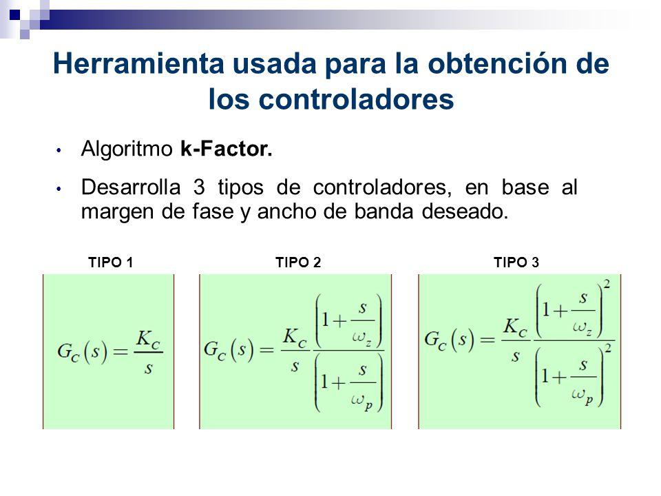 Herramienta usada para la obtención de los controladores Algoritmo k-Factor. Desarrolla 3 tipos de controladores, en base al margen de fase y ancho de