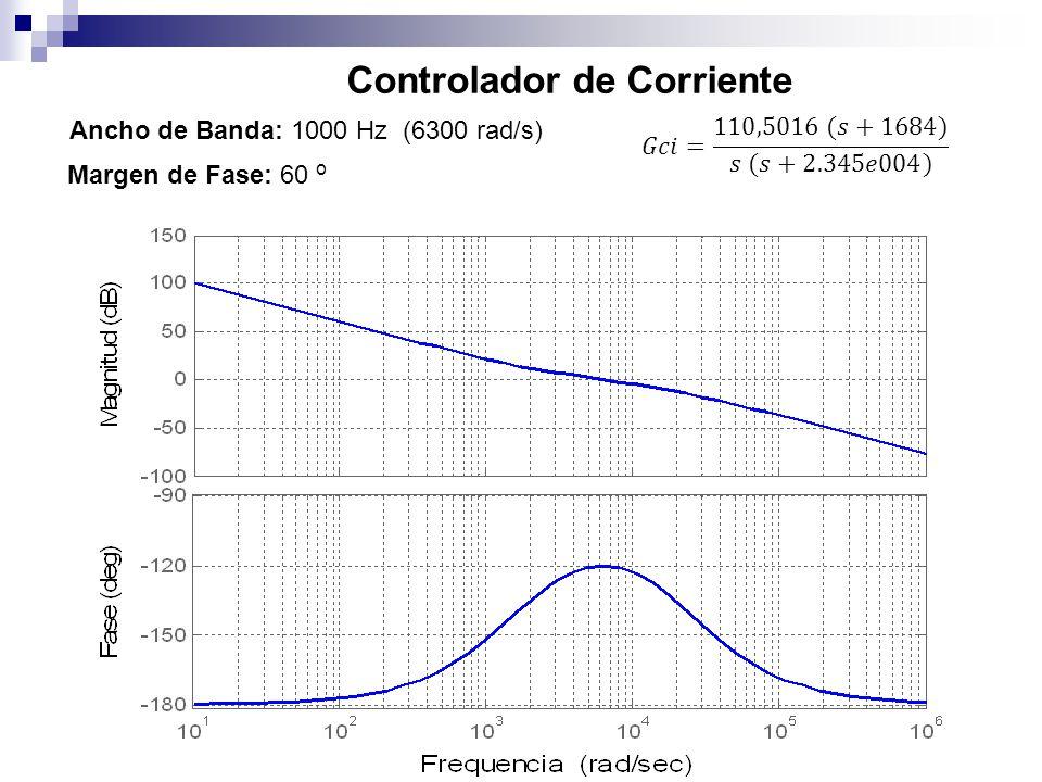 Controlador de Corriente Ancho de Banda: 1000 Hz (6300 rad/s) Margen de Fase: 60 o