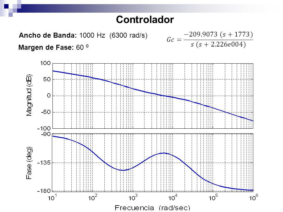Controlador Ancho de Banda: 1000 Hz (6300 rad/s) Margen de Fase: 60 o
