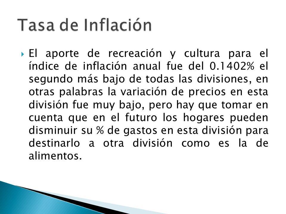 El aporte de recreación y cultura para el índice de inflación anual fue del 0.1402% el segundo más bajo de todas las divisiones, en otras palabras la