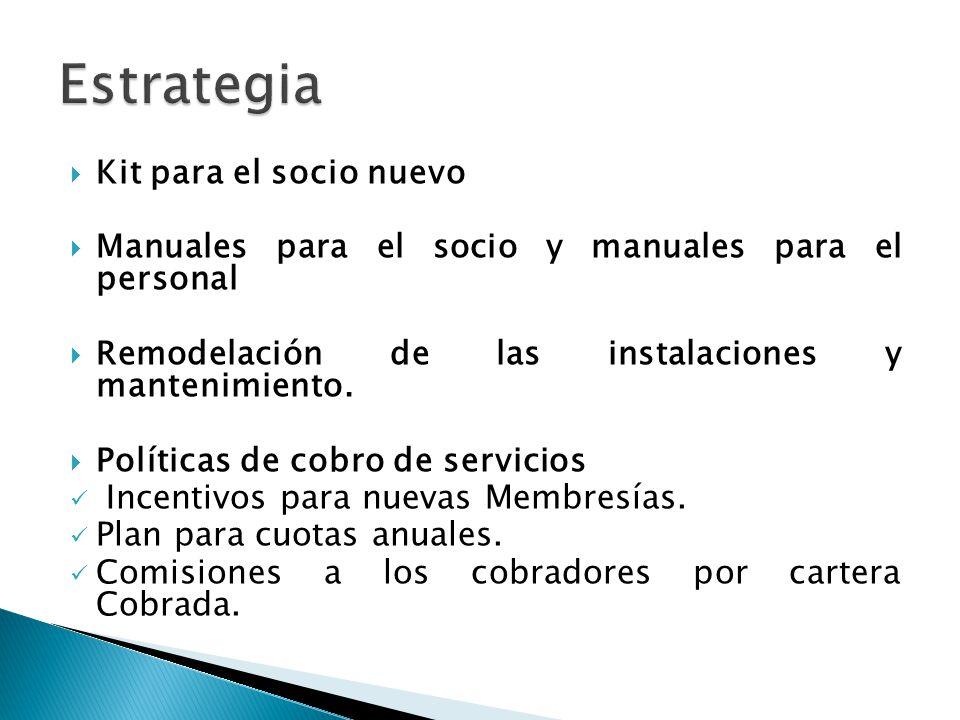 Kit para el socio nuevo Manuales para el socio y manuales para el personal Remodelación de las instalaciones y mantenimiento. Políticas de cobro de se