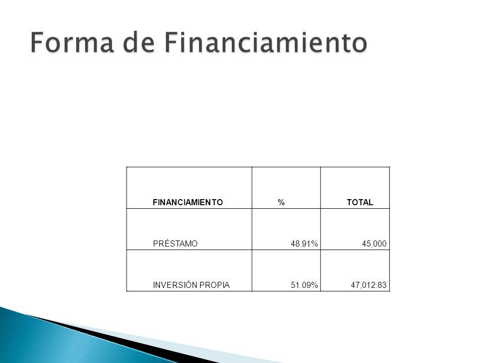 FINANCIAMIENTO%TOTAL PRÉSTAMO48.91%45,000 INVERSIÓN PROPIA51.09% 47,012.83