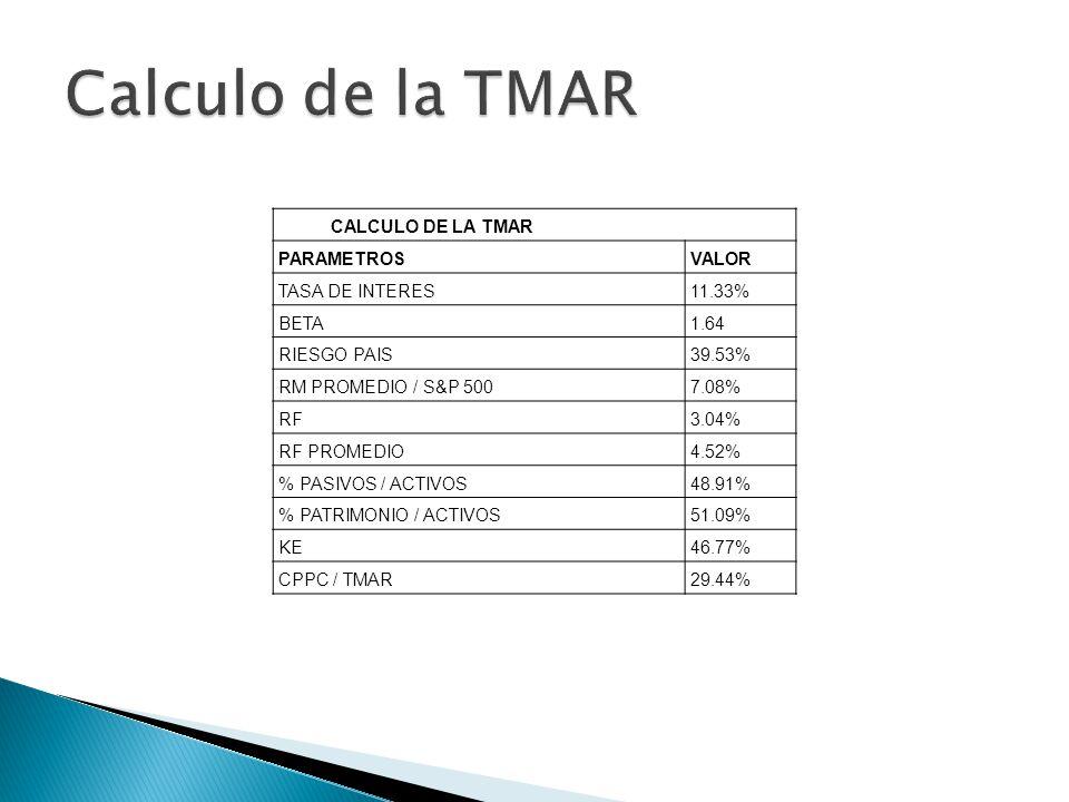 CALCULO DE LA TMAR PARAMETROSVALOR TASA DE INTERES11.33% BETA1.64 RIESGO PAIS39.53% RM PROMEDIO / S&P 5007.08% RF3.04% RF PROMEDIO4.52% % PASIVOS / ACTIVOS48.91% % PATRIMONIO / ACTIVOS51.09% KE46.77% CPPC / TMAR29.44%