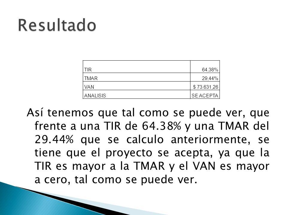 Así tenemos que tal como se puede ver, que frente a una TIR de 64.38% y una TMAR del 29.44% que se calculo anteriormente, se tiene que el proyecto se acepta, ya que la TIR es mayor a la TMAR y el VAN es mayor a cero, tal como se puede ver.