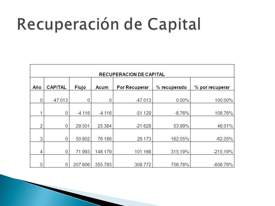 RECUPERACION DE CAPITAL AñoCAPITALFlujoAcumPor Recuperar% recuperado% por recuperar 0-47.01300 0,00%100,00% 10-4.116 -51.129-8,76%108,76% 2029.50125.384-21.62853,99%46,01% 3050.80276.18629.173162,05%-62,05% 4071.993148.179101.166315,19%-215,19% 50207.606355.785308.772756,78%-656,78%