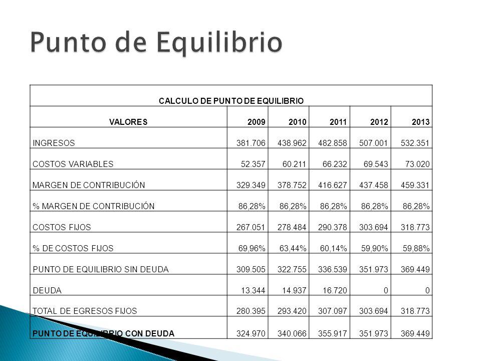 CALCULO DE PUNTO DE EQUILIBRIO VALORES20092010201120122013 INGRESOS381.706438.962482.858507.001532.351 COSTOS VARIABLES52.35760.21166.23269.54373.020