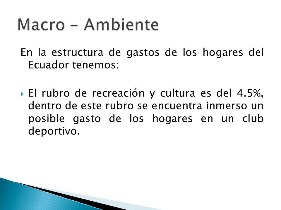En la estructura de gastos de los hogares del Ecuador tenemos: El rubro de recreación y cultura es del 4.5%, dentro de este rubro se encuentra inmerso un posible gasto de los hogares en un club deportivo.