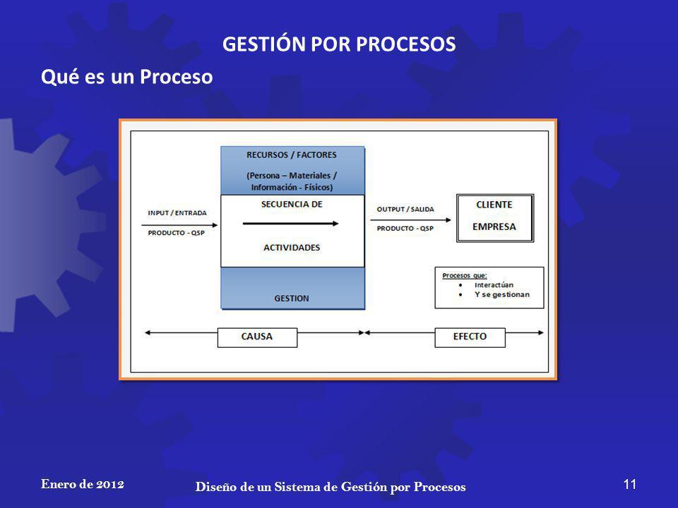 GESTIÓN POR PROCESOS Qué es un Proceso Enero de 2012 11 Diseño de un Sistema de Gestión por Procesos