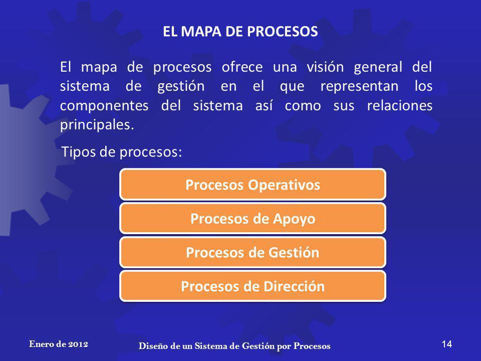 EL MAPA DE PROCESOS Enero de 2012 14 Diseño de un Sistema de Gestión por Procesos El mapa de procesos ofrece una visión general del sistema de gestión en el que representan los componentes del sistema así como sus relaciones principales.