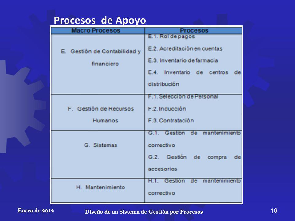 Enero de 2012 19 Diseño de un Sistema de Gestión por Procesos Procesos de Apoyo
