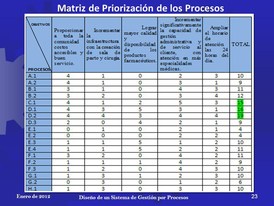 Enero de 2012 23 Diseño de un Sistema de Gestión por Procesos Matriz de Priorización de los Procesos