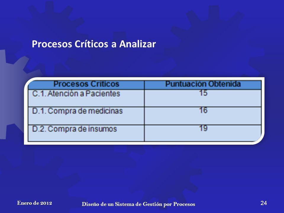 Enero de 2012 24 Diseño de un Sistema de Gestión por Procesos Procesos Críticos a Analizar