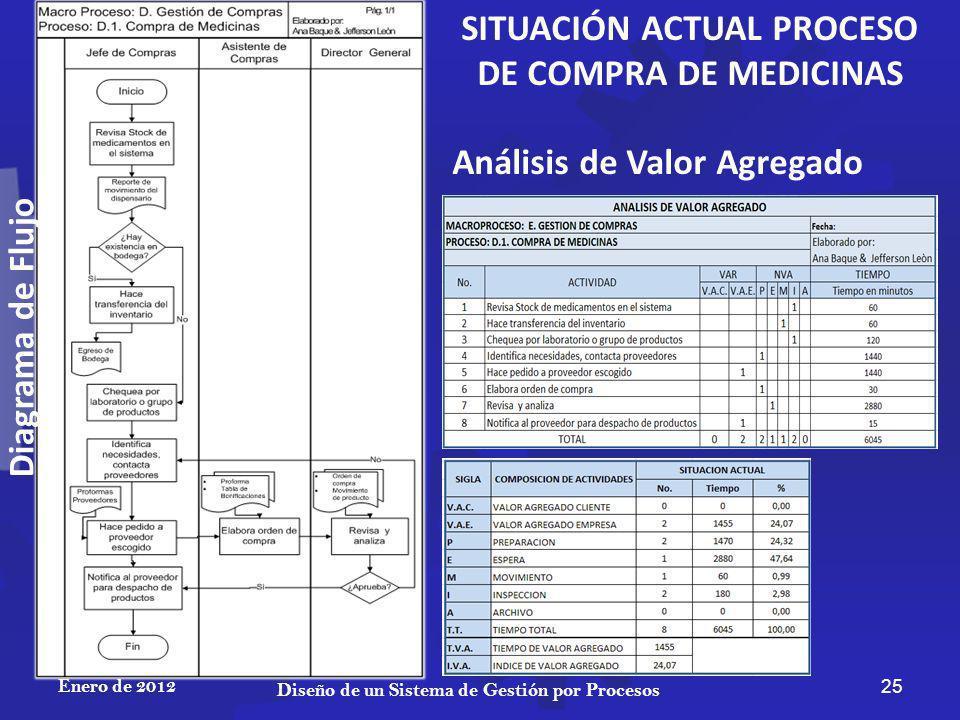 Enero de 2012 25 Diseño de un Sistema de Gestión por Procesos SITUACIÓN ACTUAL PROCESO DE COMPRA DE MEDICINAS Análisis de Valor Agregado Diagrama de Flujo