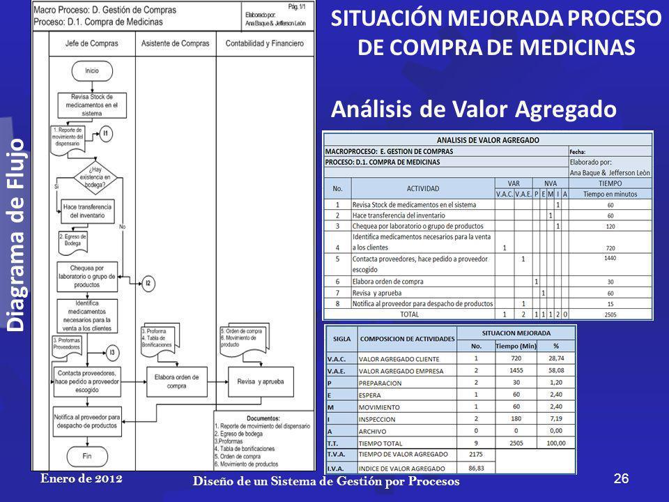 Enero de 2012 26 Diseño de un Sistema de Gestión por Procesos SITUACIÓN MEJORADA PROCESO DE COMPRA DE MEDICINAS Análisis de Valor Agregado Diagrama de Flujo