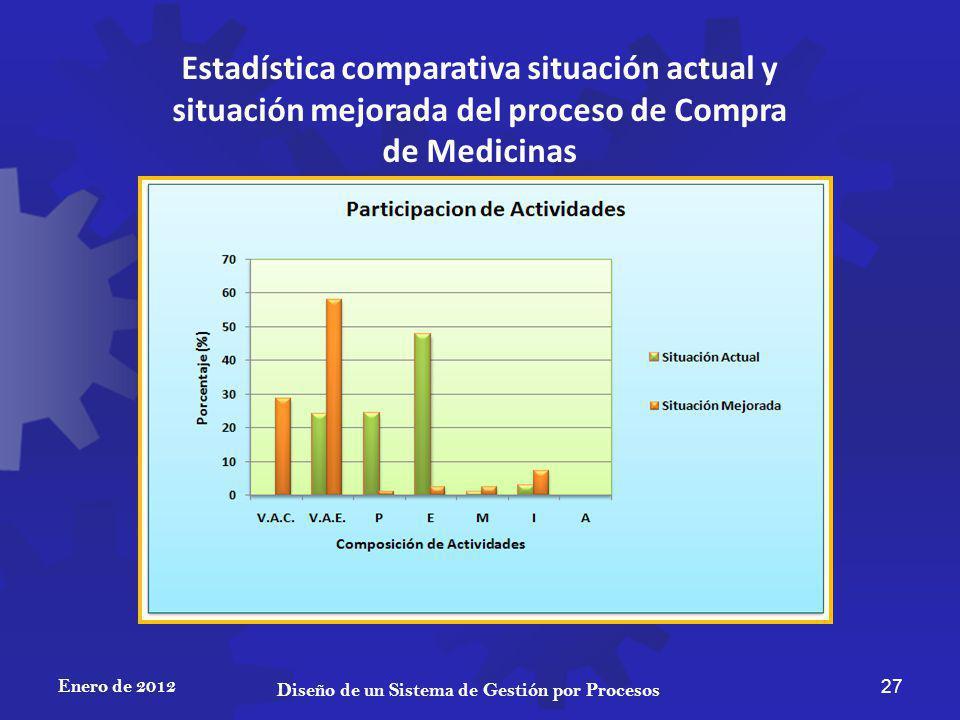 Enero de 2012 27 Diseño de un Sistema de Gestión por Procesos Estadística comparativa situación actual y situación mejorada del proceso de Compra de M