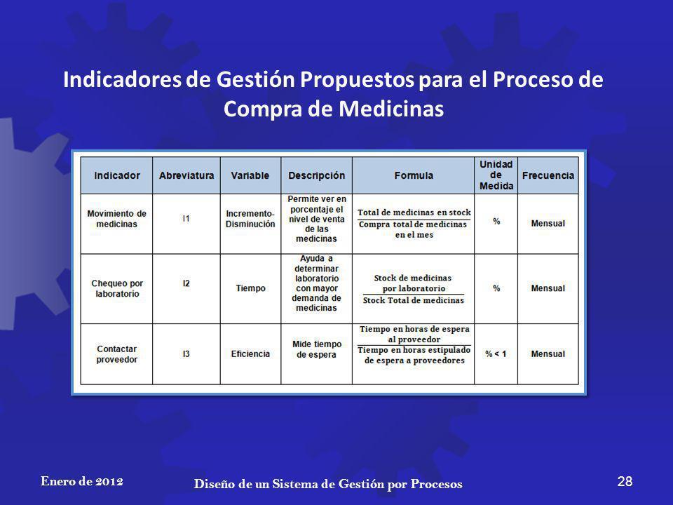 Enero de 2012 28 Diseño de un Sistema de Gestión por Procesos Indicadores de Gestión Propuestos para el Proceso de Compra de Medicinas