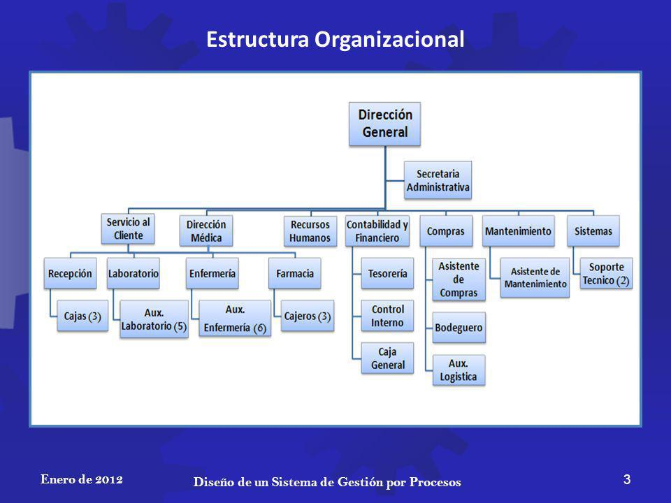 CONCLUSIONES Enero de 2012 34 Diseño de un Sistema de Gestión por Procesos La situación actual del dispensario no tiene debidamente identificados los procesos que realizan, por lo que la gestión de estos no se da con total eficiencia.