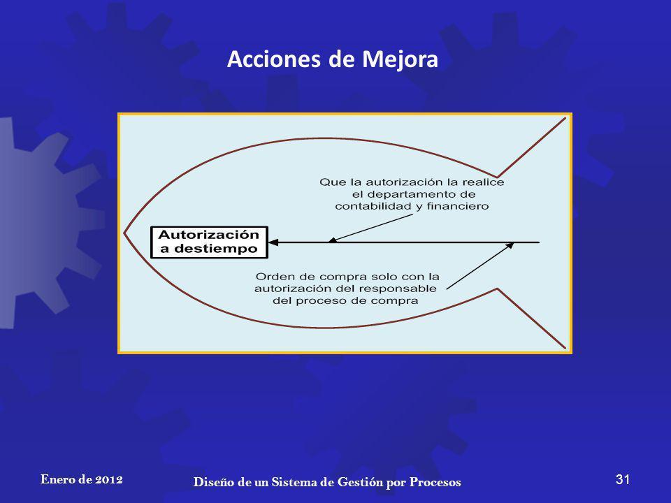Enero de 2012 31 Diseño de un Sistema de Gestión por Procesos Acciones de Mejora