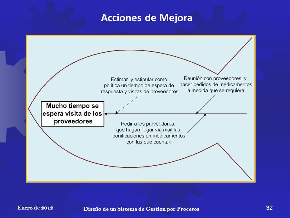Enero de 2012 32 Diseño de un Sistema de Gestión por Procesos Acciones de Mejora