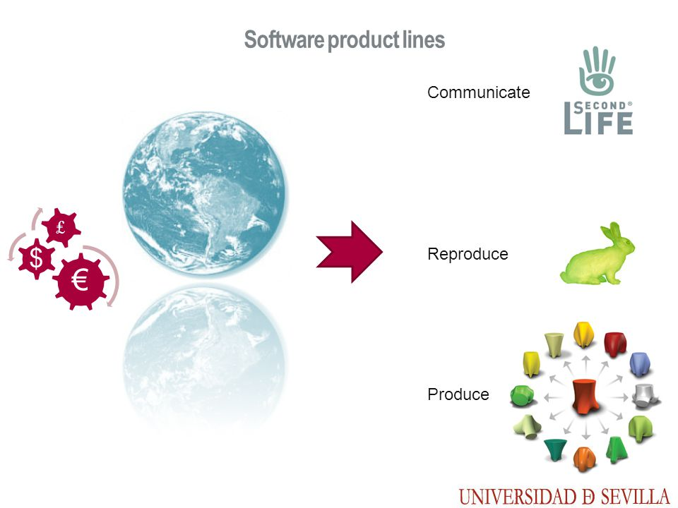 Software product lines $ Communicate Reproduce Produce