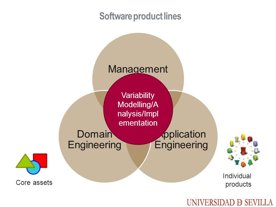 Software product lines Management Application Engineering Domain Engineering Core assets Individual products Variability Modelling/A nalysis/Impl emen