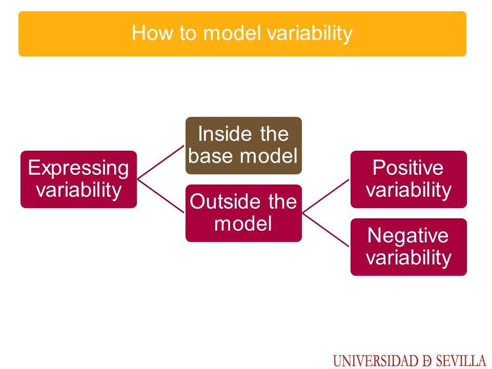 Expressing variability Inside the base model Outside the model Positive variability Negative variability How to model variability