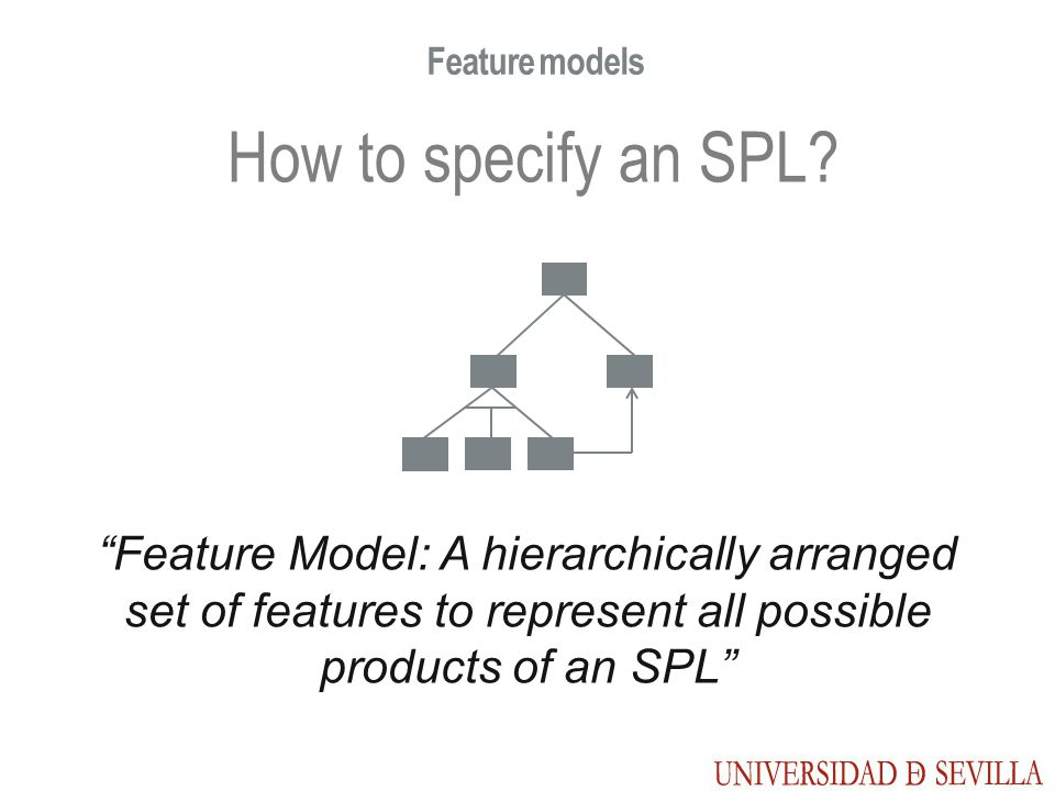 Feature models How to specify an SPL? Feature Model: A hierarchically arranged set of features to represent all possible products of an SPL