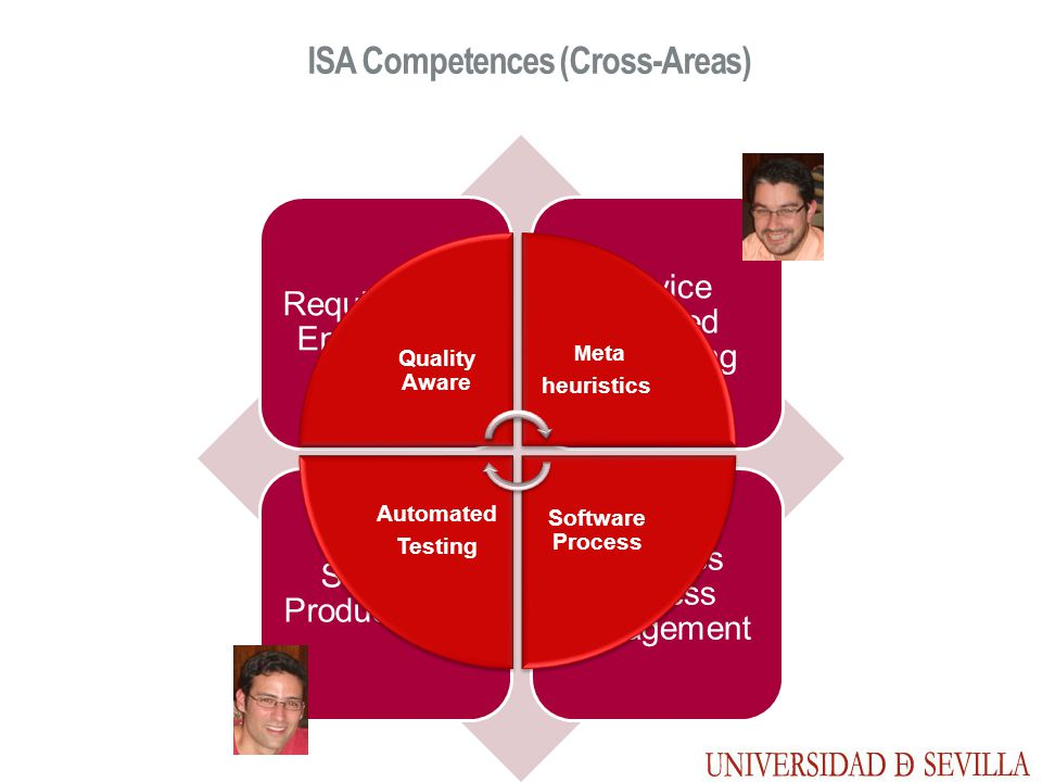 Requirements Engineering Service Oriented Computing Software Product Lines Business Process Management ISA Competences (Cross-Areas) Quality Aware M eta heuristics Software Process Automated Testing