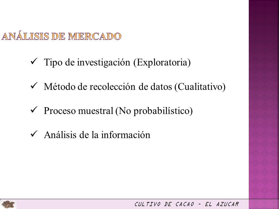 Tipo de investigación (Exploratoria) Método de recolección de datos (Cualitativo) Proceso muestral (No probabilístico) Análisis de la información CULT