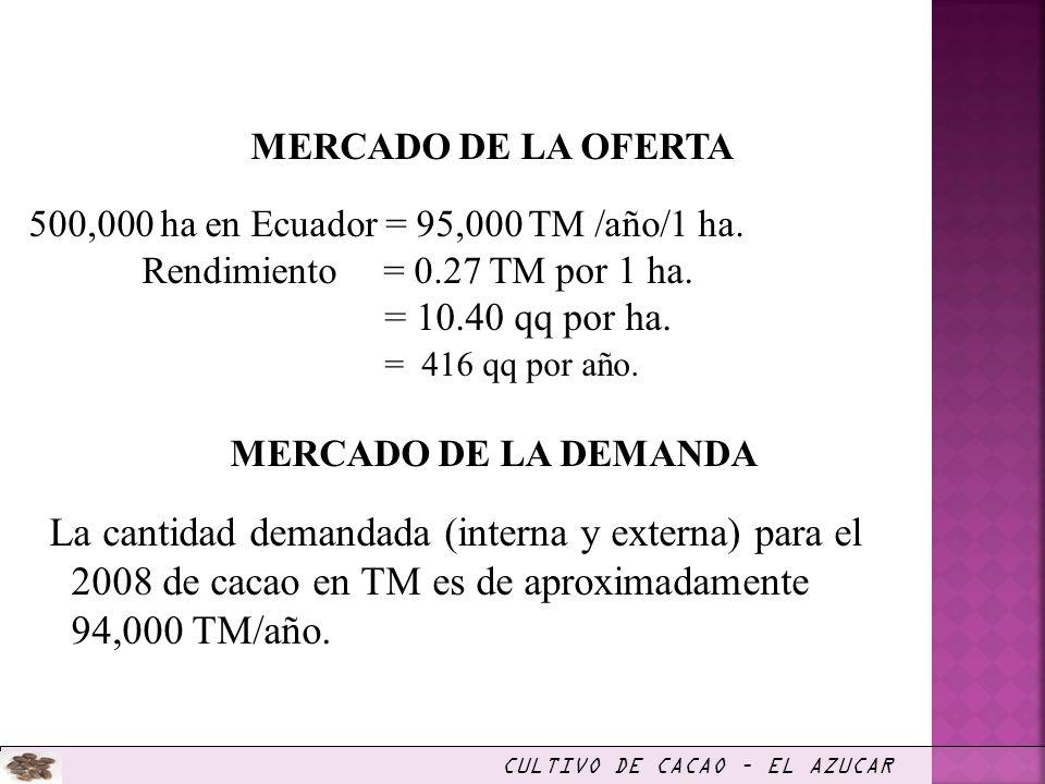 MERCADO DE LA OFERTA 500,000 ha en Ecuador = 95,000 TM /año/1 ha. Rendimiento = 0.27 TM por 1 ha. = 10.40 qq por ha. = 416 qq por año. MERCADO DE LA D