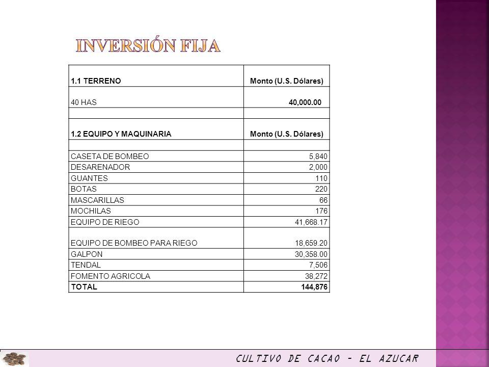 CULTIVO DE CACAO – EL AZUCAR 1.1 TERRENOMonto (U.S. Dólares) 40 HAS 40,000.00 1.2 EQUIPO Y MAQUINARIAMonto (U.S. Dólares) CASETA DE BOMBEO5,840 DESARE