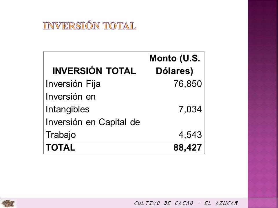 CULTIVO DE CACAO – EL AZUCAR INVERSIÓN TOTAL Monto (U.S. Dólares) Inversión Fija76,850 Inversión en Intangibles7,034 Inversión en Capital de Trabajo4,