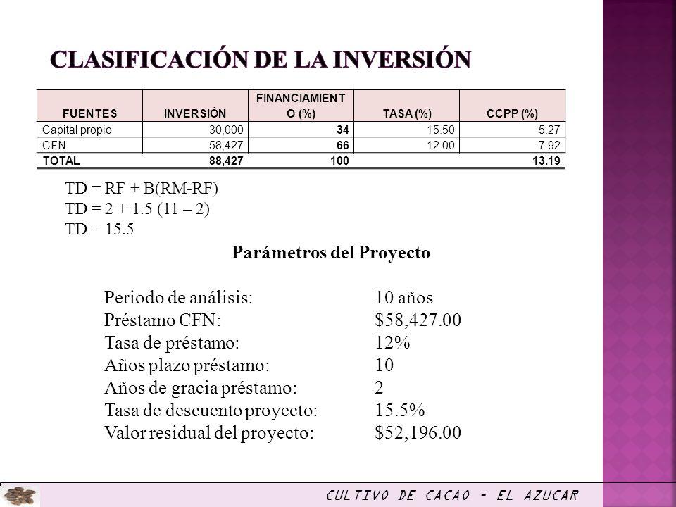 Parámetros del Proyecto Periodo de análisis:10 años Préstamo CFN: $58,427.00 Tasa de préstamo: 12% Años plazo préstamo: 10 Años de gracia préstamo: 2
