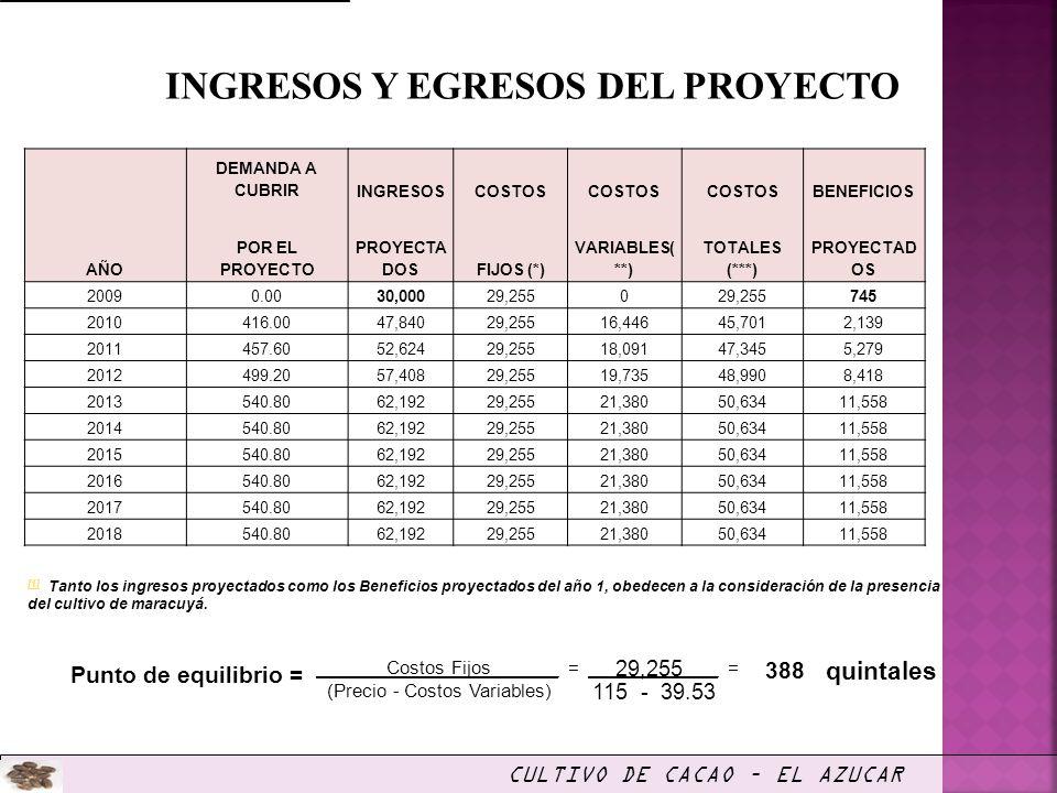 INGRESOS Y EGRESOS DEL PROYECTO Punto de equilibrio = = 29,255 = 388 quintales 115 - 39.53 Costos Fijos (Precio - Costos Variables) CULTIVO DE CACAO –
