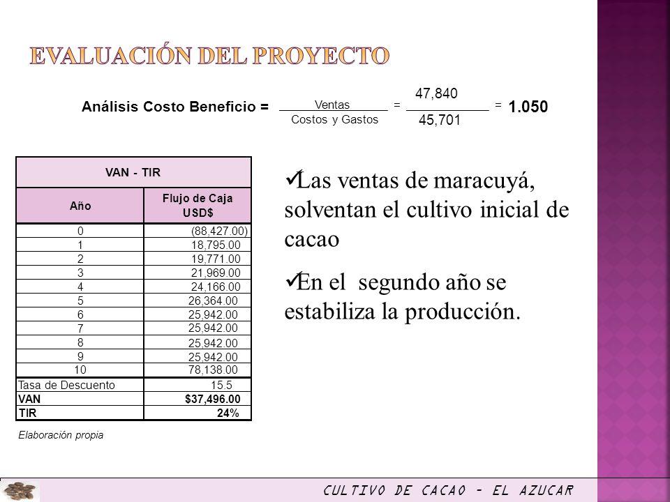 Las ventas de maracuyá, solventan el cultivo inicial de cacao En el segundo año se estabiliza la producción. Análisis Costo Beneficio = = 47,840 = 1.0