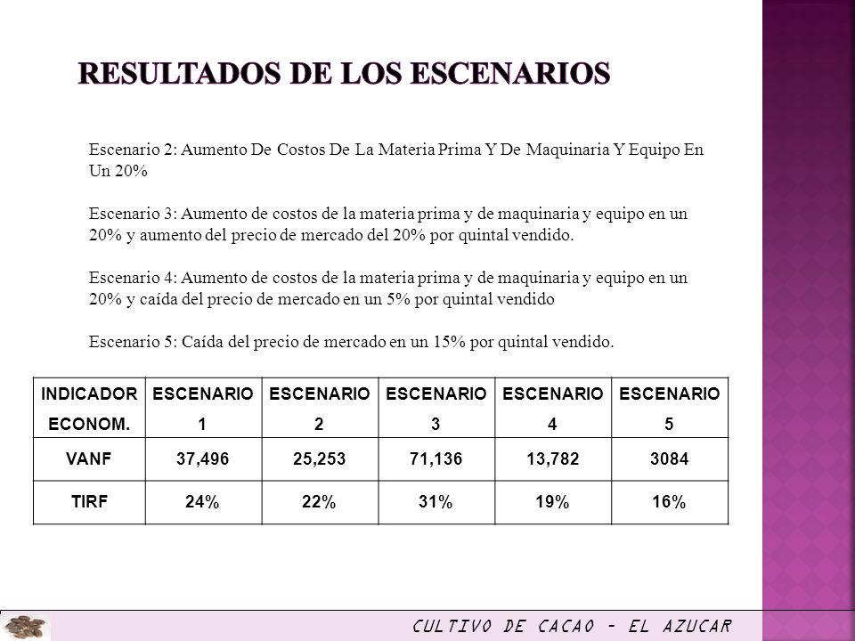 CULTIVO DE CACAO – EL AZUCAR Escenario 2: Aumento De Costos De La Materia Prima Y De Maquinaria Y Equipo En Un 20% Escenario 3: Aumento de costos de l